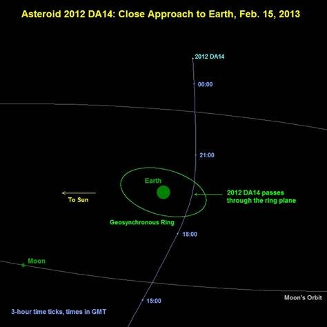 NASA Says An Asteroid Will Come 'Uncomfortably' Close To Earth (Photo: NASA/JPL Near-Earth Object Program Office)