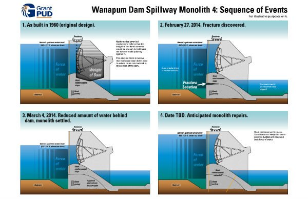 A team of engineers discovered the mathematical error while examining the original design calculations of the Wanapum Dam spillway.
