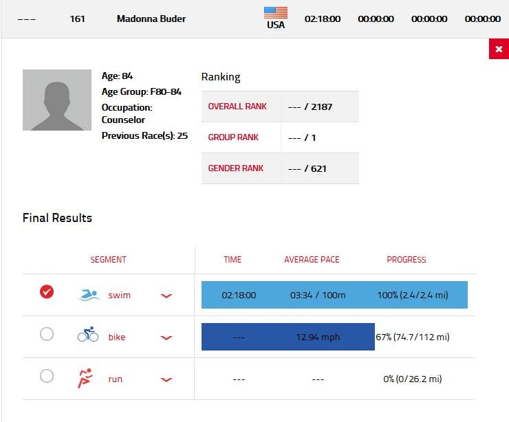 This chart from Ironman.com shows that Sister Madonna dropped out of the Ironman championship during the bike portion of the triathlon.