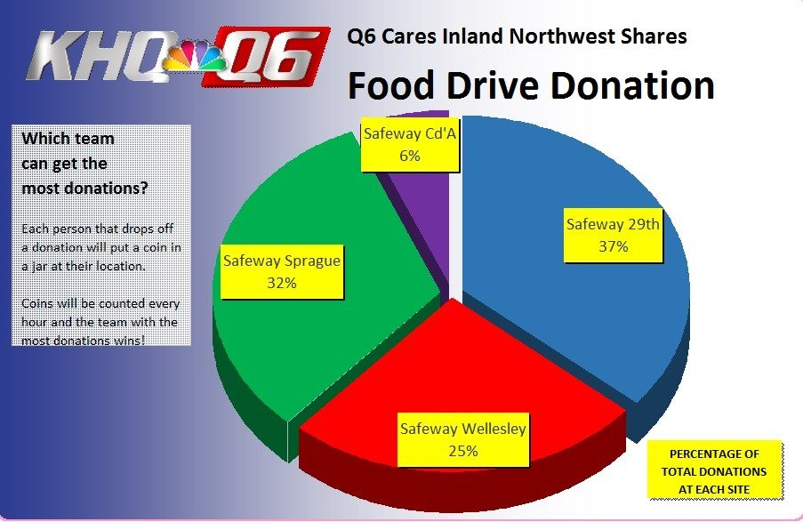 Q6 Cares, Inland Northwest Shares food drive numbers