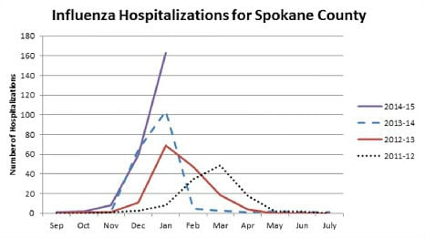 233 people have been hospitalized with the flu in Spokane County so far this year.